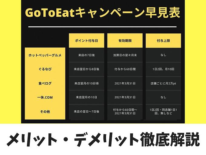 【誰でも分かる】GoToEatキャンペーンの各サイトのメリットデメリットを解説【比較表付き】